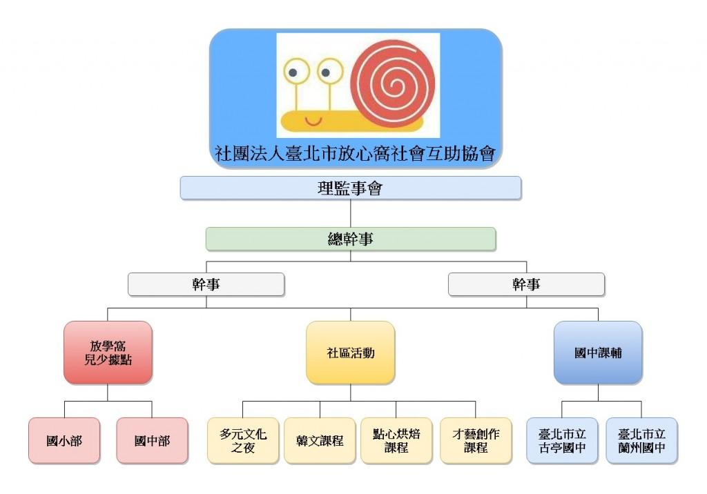 放心窩組織架構圖