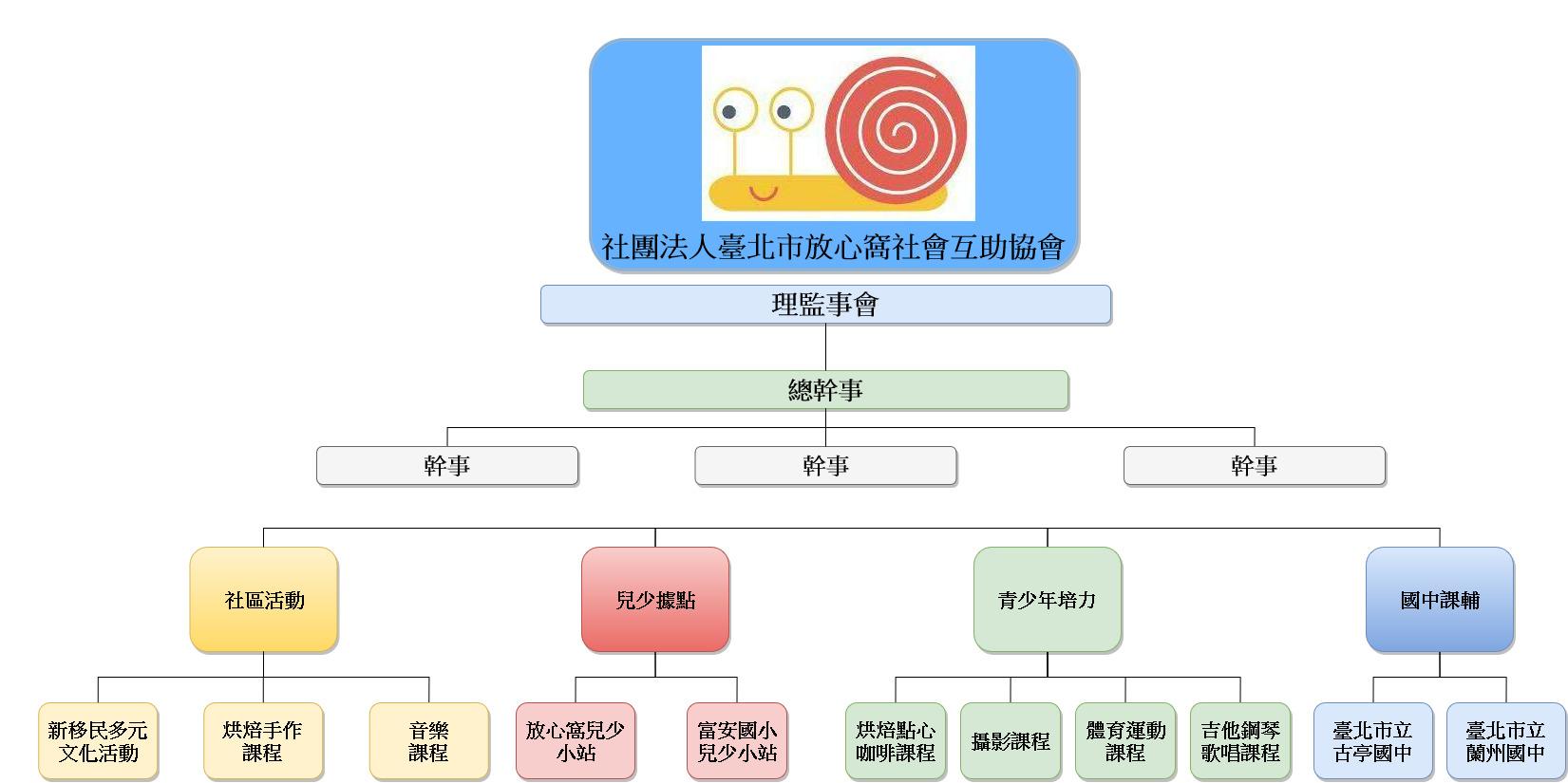 2020 放心窩組織架構圖(1)